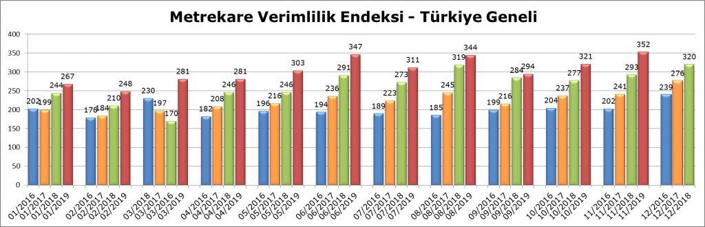 Metrekare Verimlilik Endeksi - Türkiye Geneli